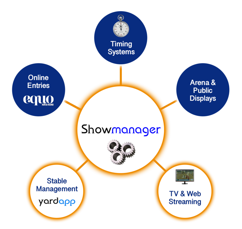 Showmanager provides everything you need to run a show and it all works together